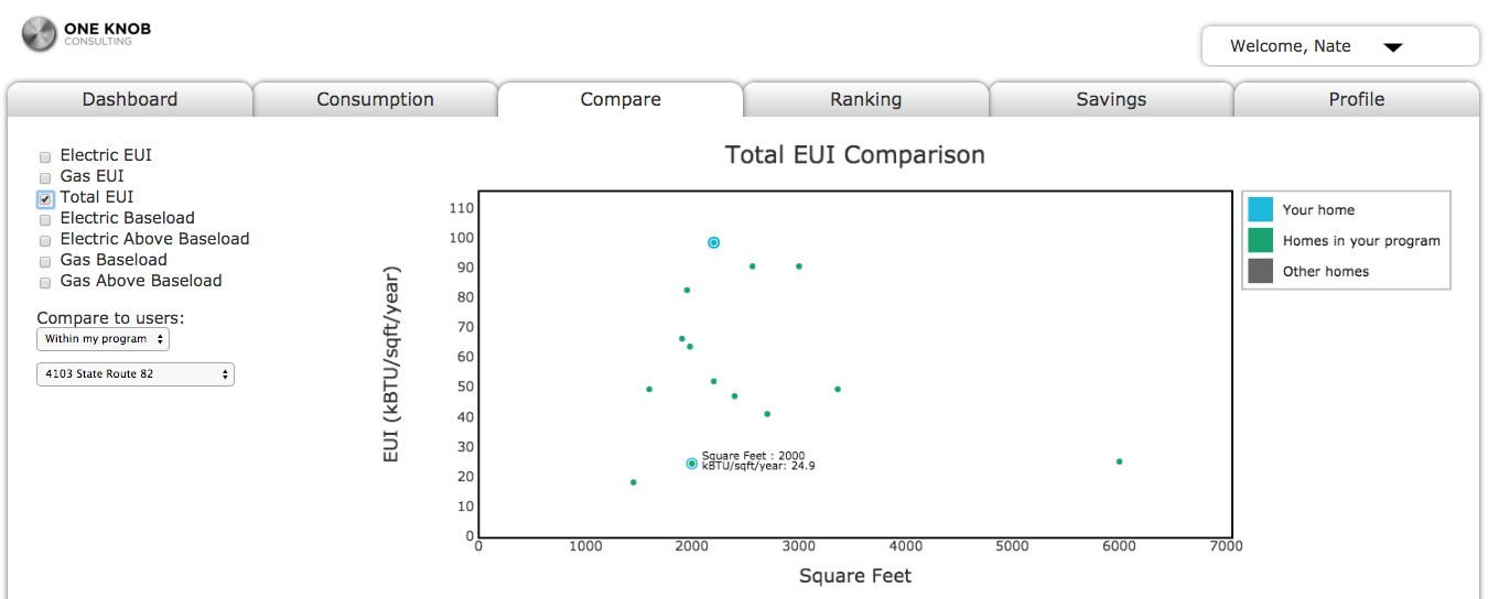 EUI comparison among Energy Smart Home Performance projects